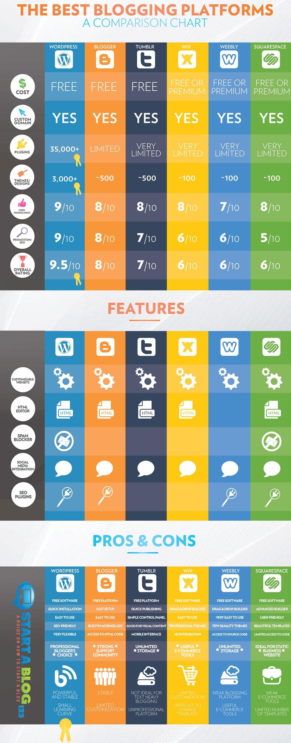 Infografía: comparativa entre plataformas de Blogging